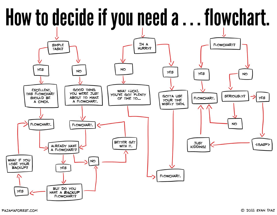 How To Decide If You Need A Flowchart