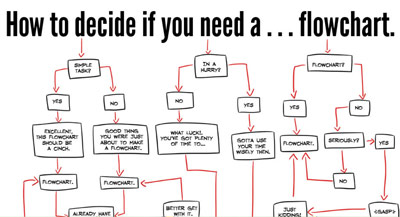 You always need a flowchart.